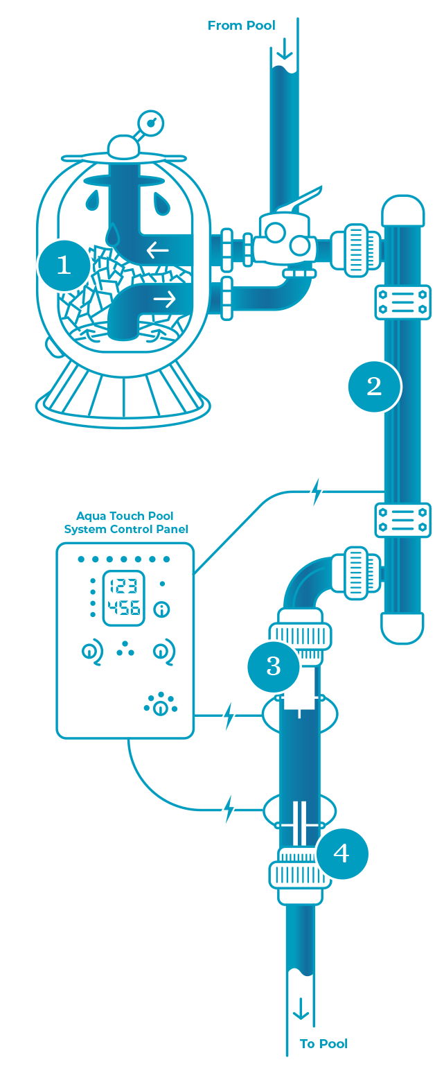 Aqua Touch Pool System mechanism graphic